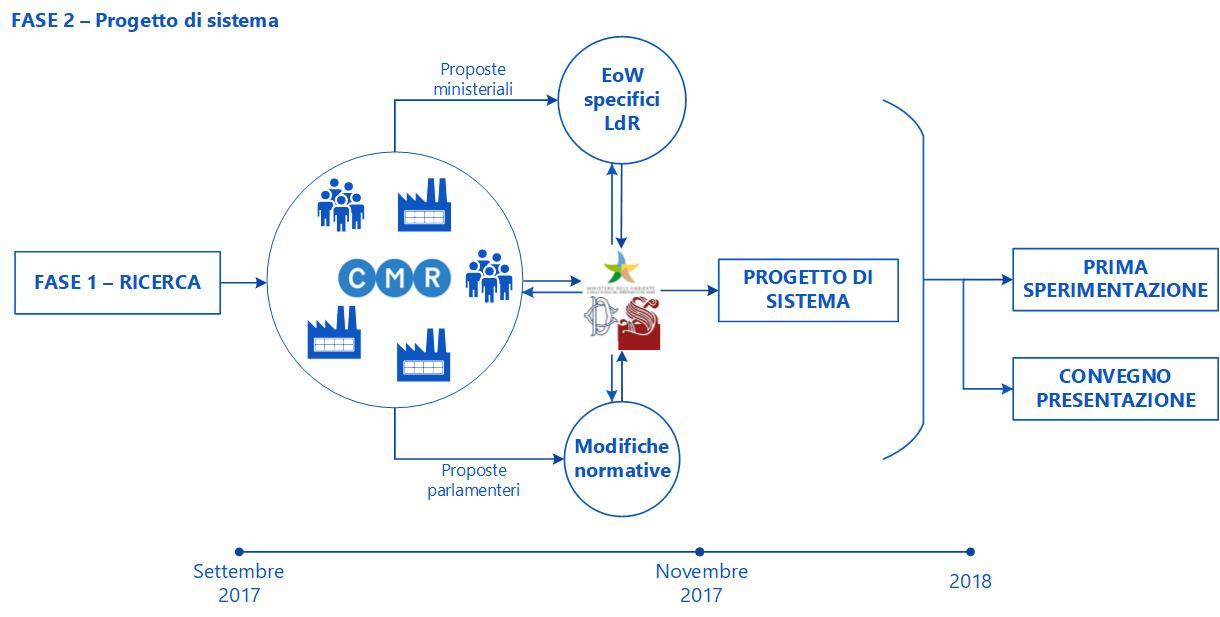 Gli interventi per facilitare l'Economia circolare nel settore - Progetto