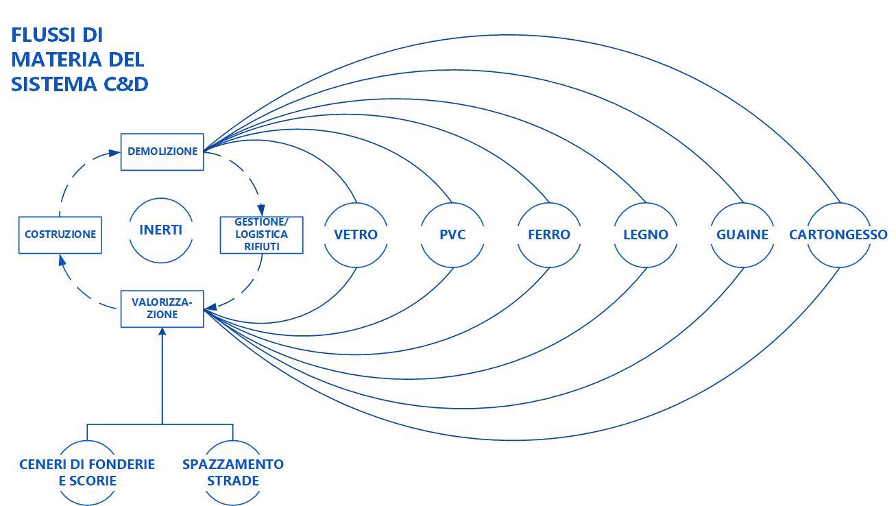 Flussi di materia del sistema C&D